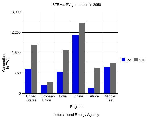 STE vs. PV Generation in 2050